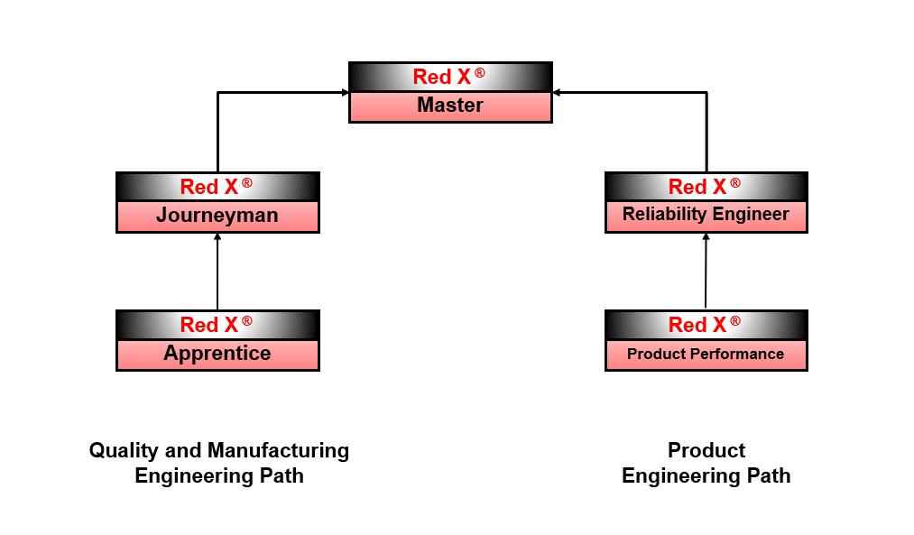 shainin problem solving red x